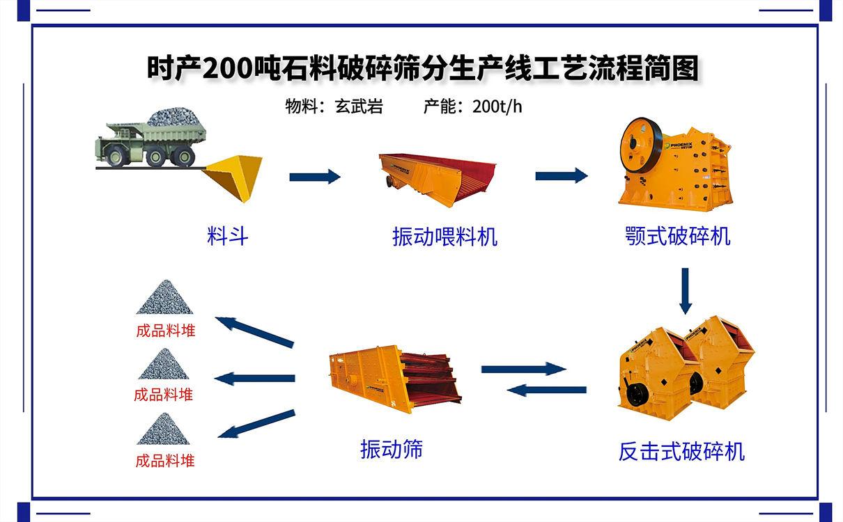 时产200吨砂石生产线的碎石机设备配置方案及价格